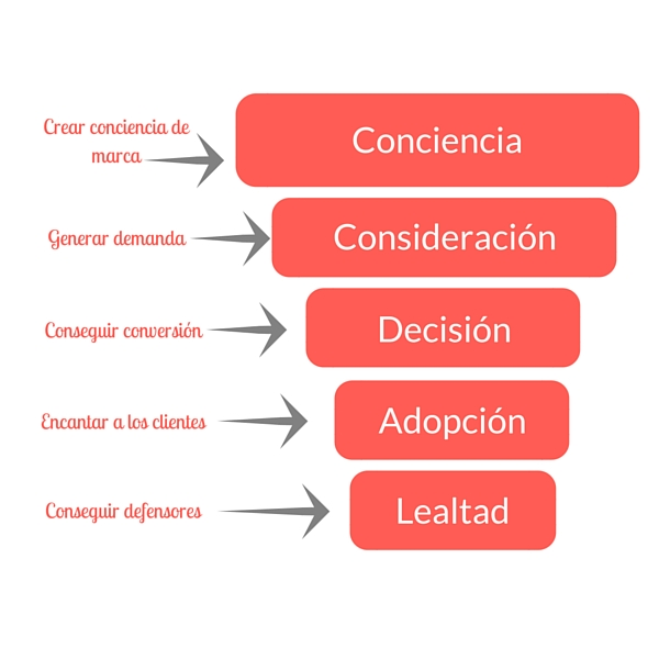 objetivos de la estrategia de marketing