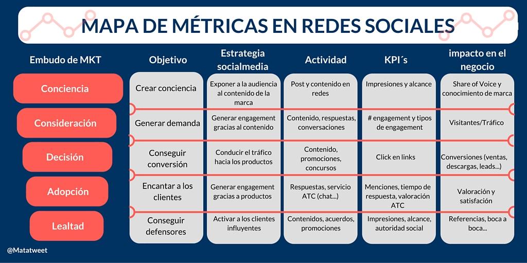 Mapa de métricas en redes sociales