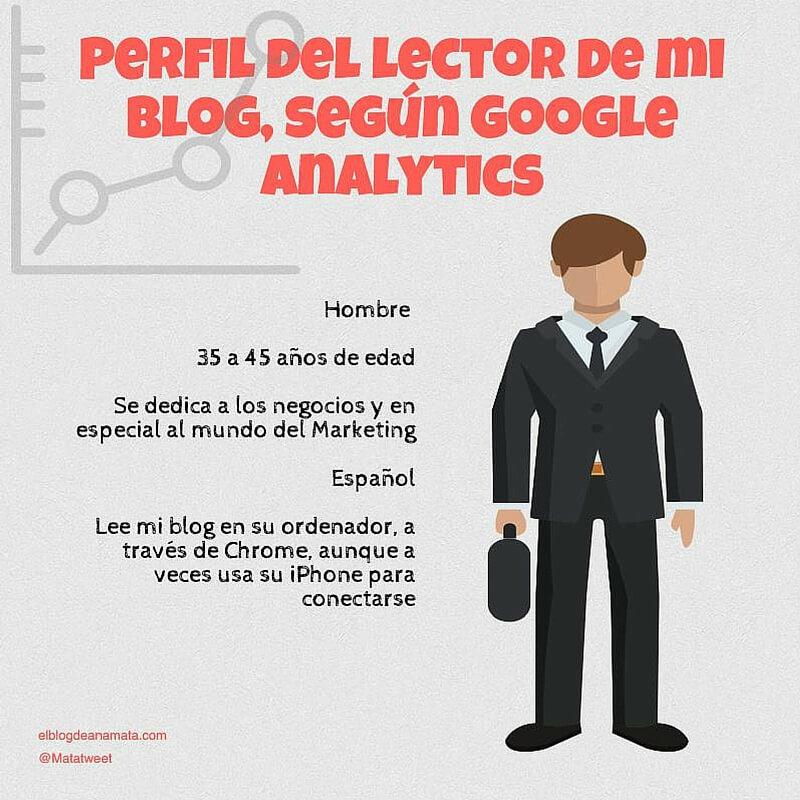 El perfil del lector de mi blog, según Google Analytics