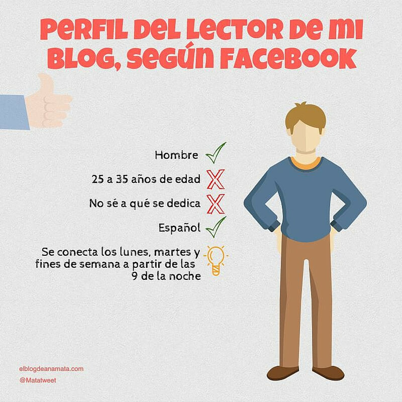 Cómo es el lector de mi blog según facebook
