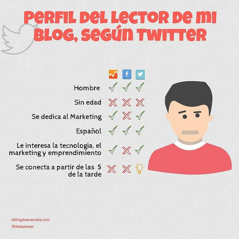 Cómo conocer a los lectores de tu blog con Twitter