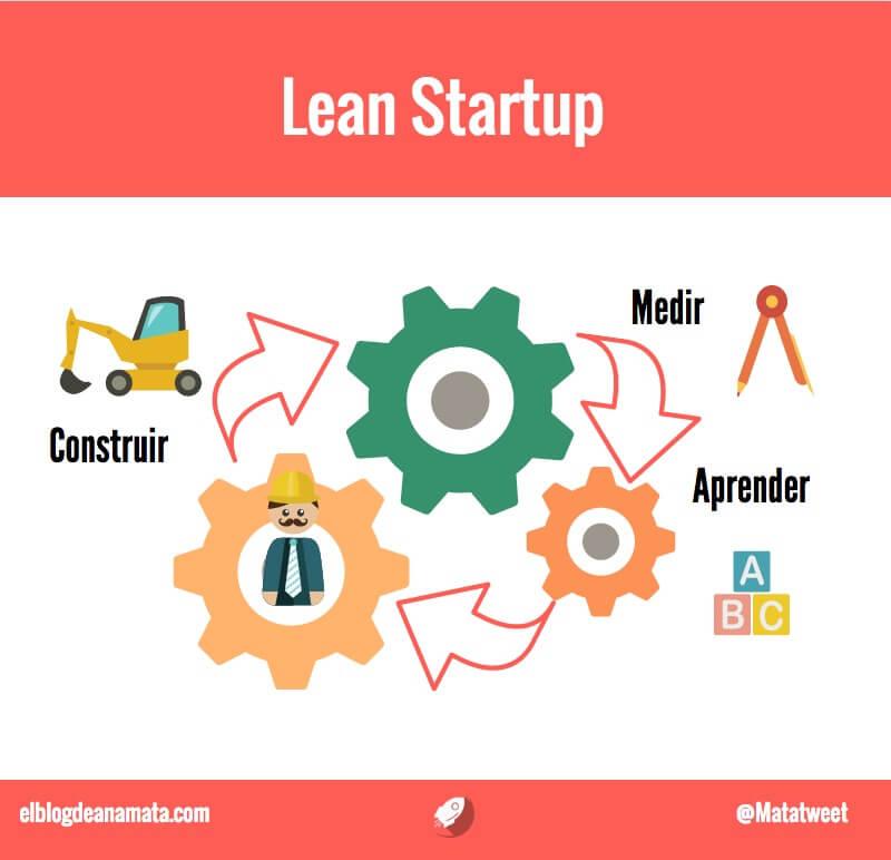 El proceso del Lean Startup