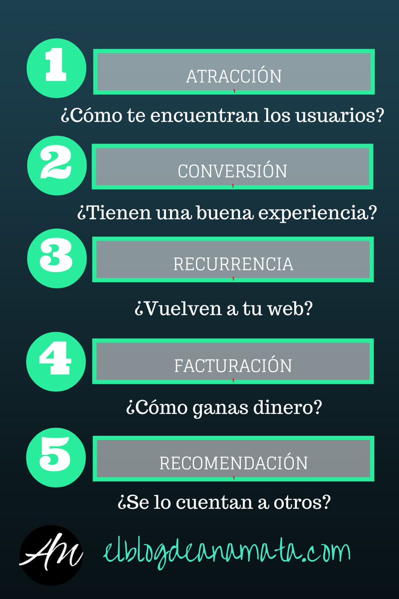 Embudo Growth Hacker- INFOGRAFIA