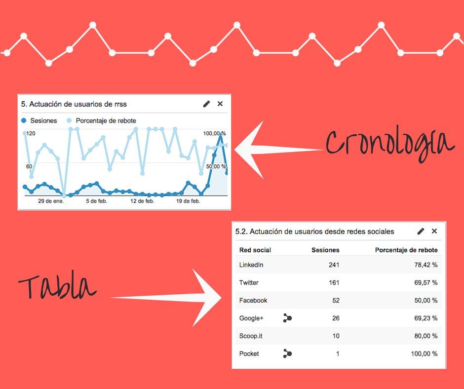 Diferentes formas de visualizar métricas con #GoogleAnalytics