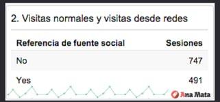 ¿Cuántas visitas recibes procedentes de redes sociales frente al resto de visitas? #Analytics