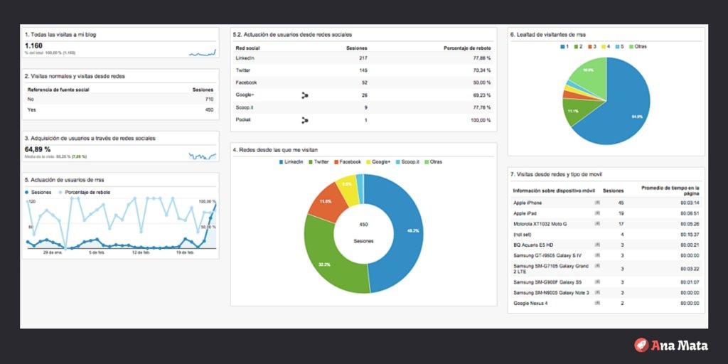 Crea tu Panel de Métricas Social Media en #Analytics