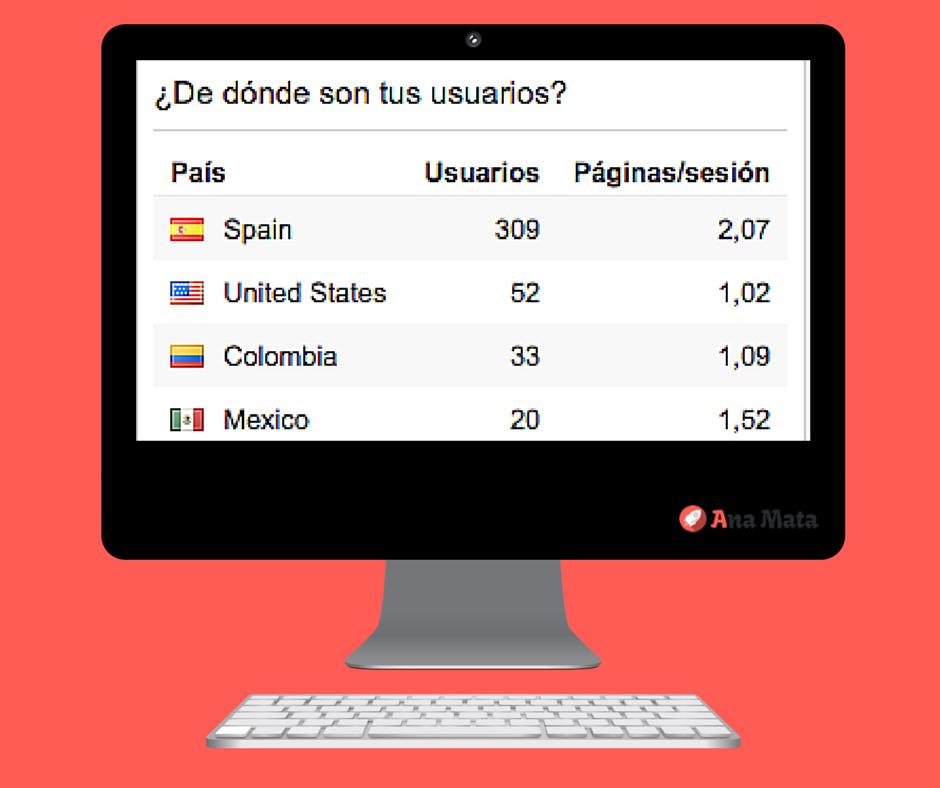 Cómo saber de dónde son tus usuarios con Analytics