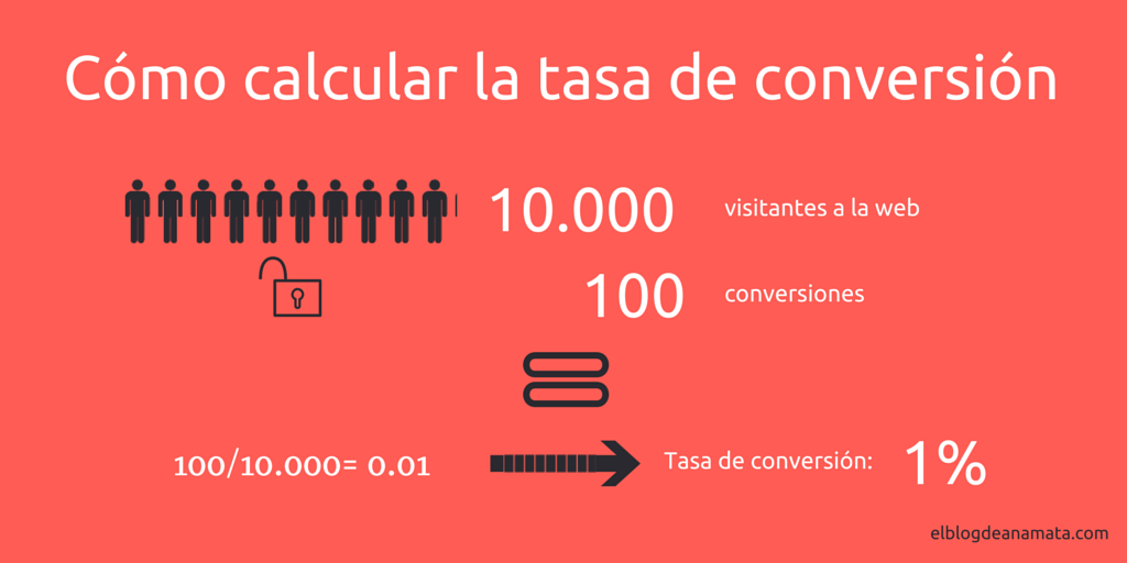 Cómo calcular la tasa de conversión