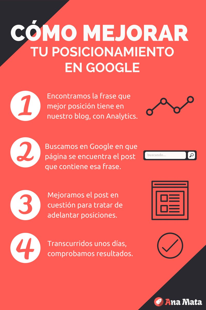 Cómo mejorar tu posicionamiento en Google