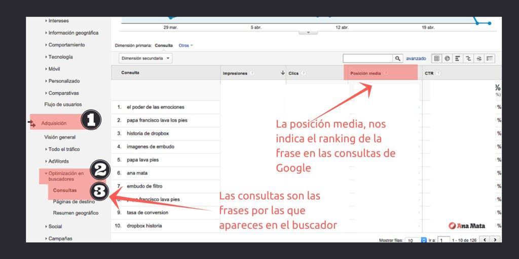 Analytics revela la posición de tus frases en Google