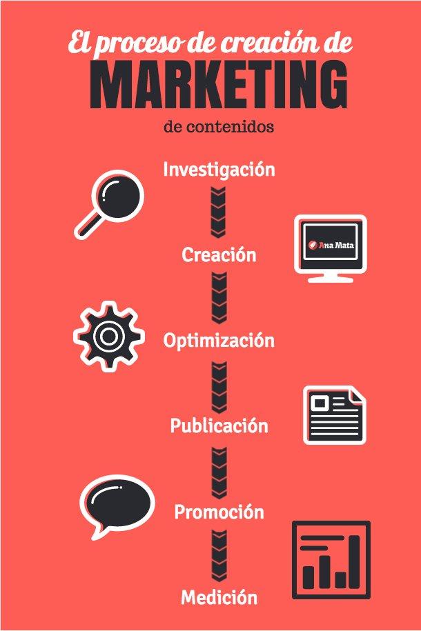 Proceso de creación de marketing de contenidos