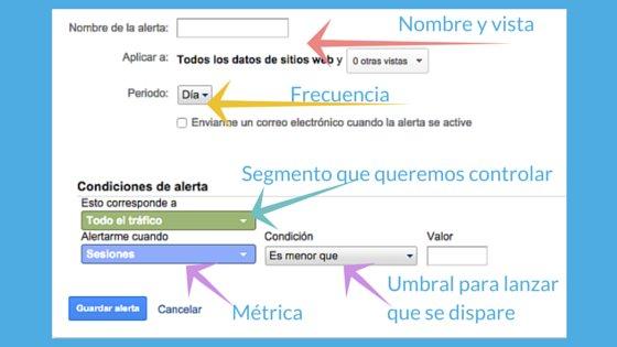 Configurar alertas personalizadas en Google Analytics