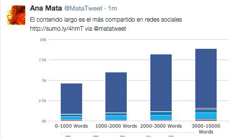Los tweets con datos son más compartidos