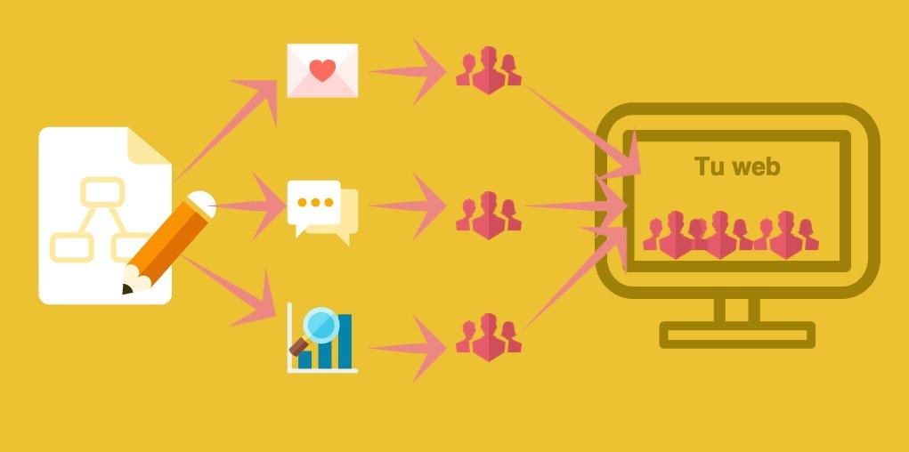 Growth Hacking para promocionar tu contenido