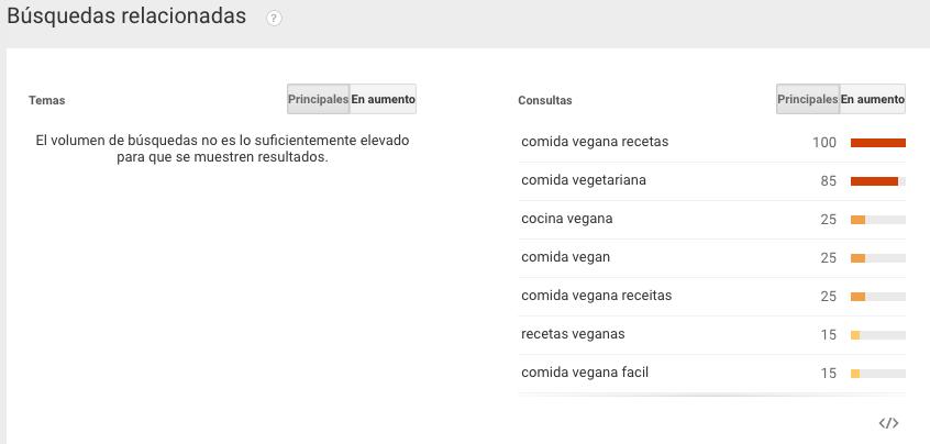búsquedas relacionadas con google trends
