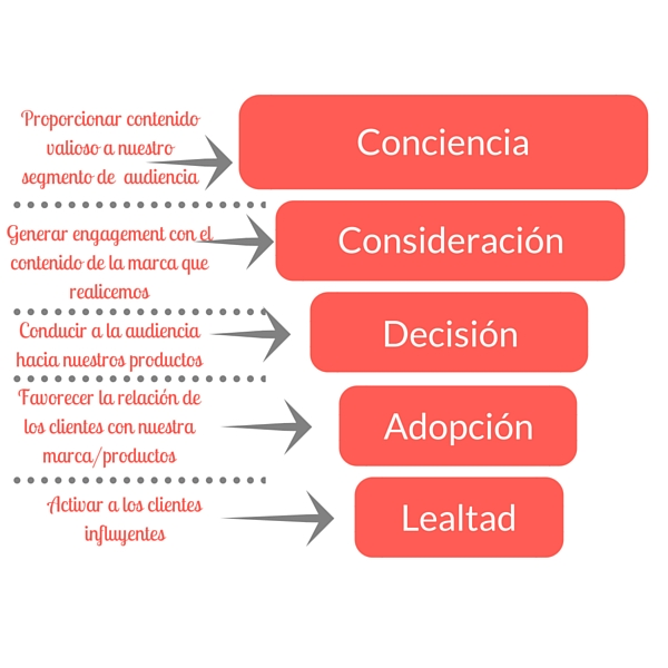 Estrategias del embudo de marketing