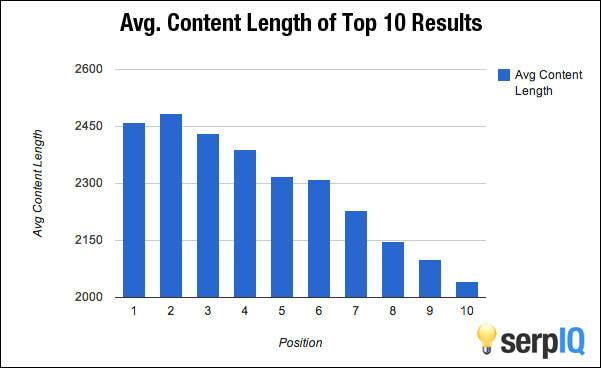 Cómo la longitud de tus post, favorece tu posicionamiento en Google