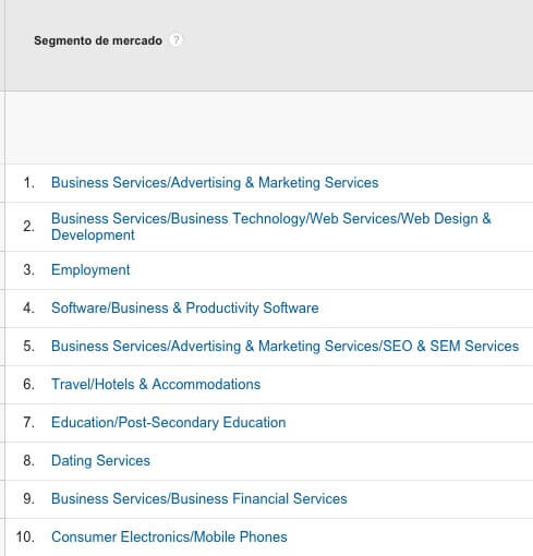 Intereses de tus lectores con Google Analytics