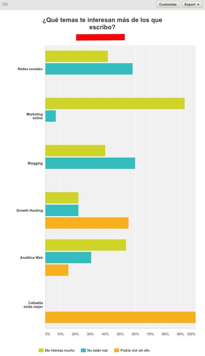 Temas e intereses de los lectores de mi blog