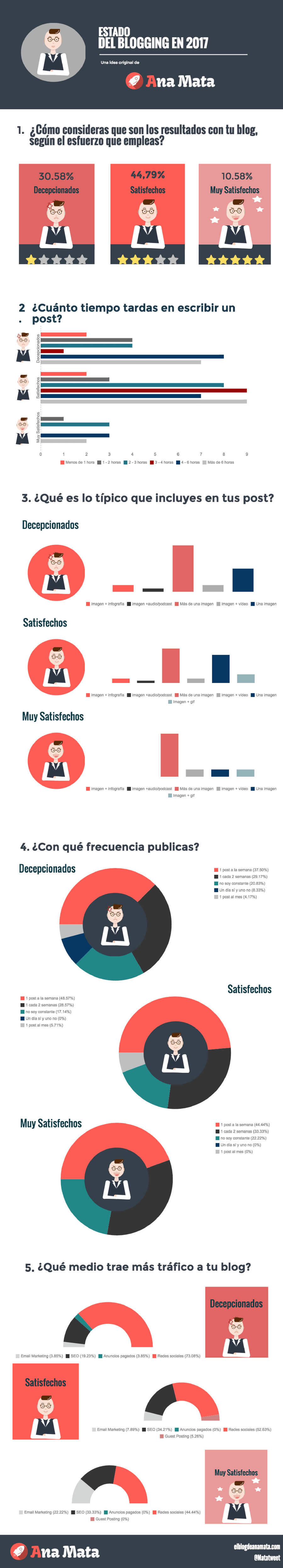 [INFOGRAFIA] Estado del #Blogging en 2017