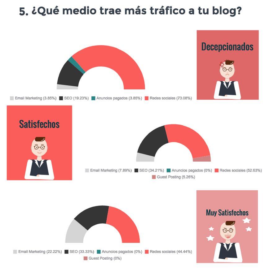 Las redes sociales, son la principal fuente de tráfico de los #bloggers