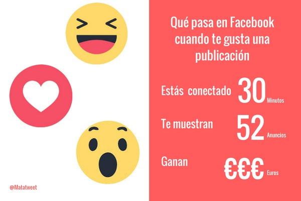 Facebook gana dinero, si pasas tiempo en la página