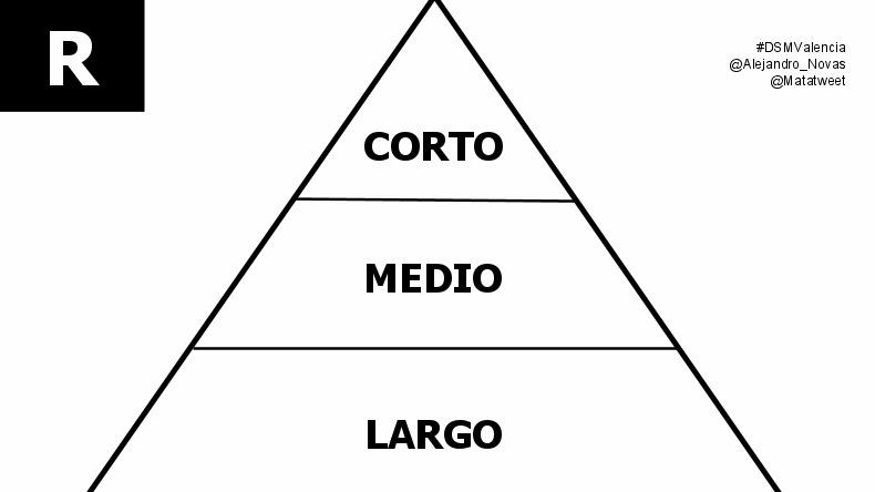 La pirámide de la retención